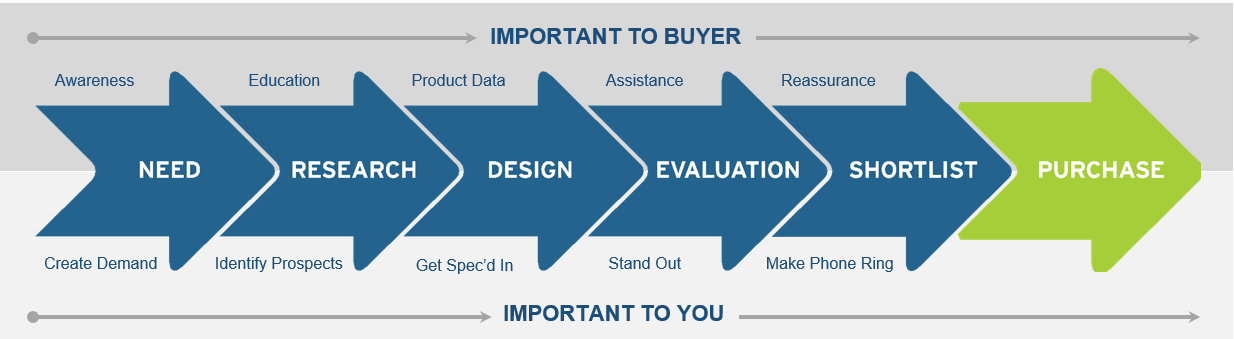 buying-process